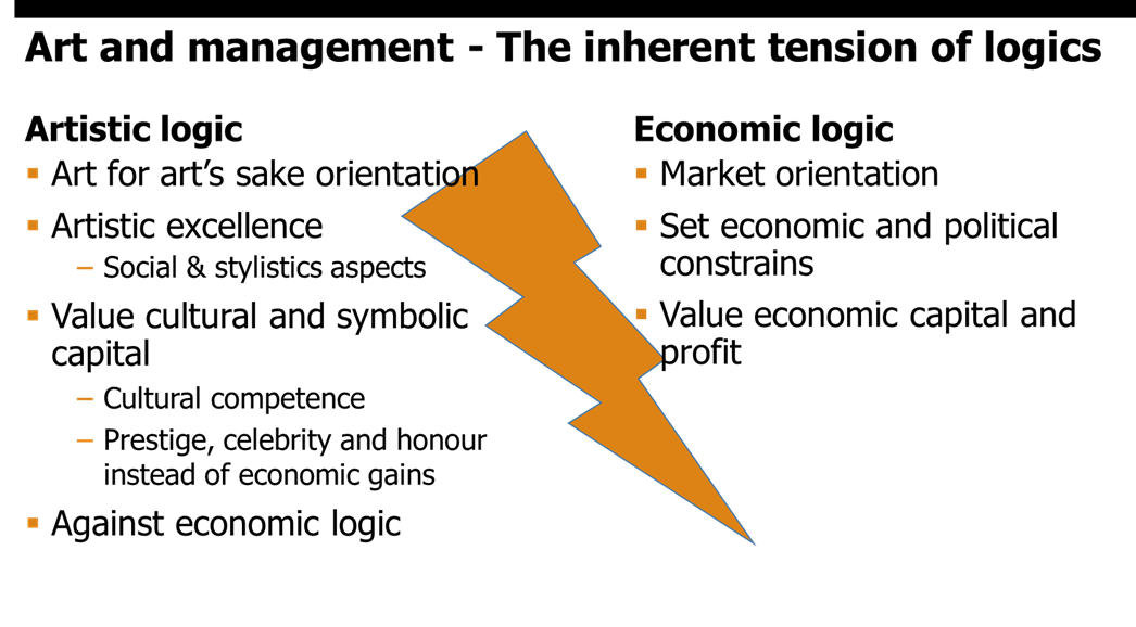 Figure 1. Art and Management – The Inherent Tension of Logics