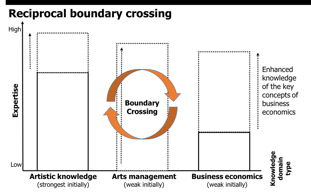 Figure 2. Reciprocal Boundary Crossing (Johansson et al. 2015)