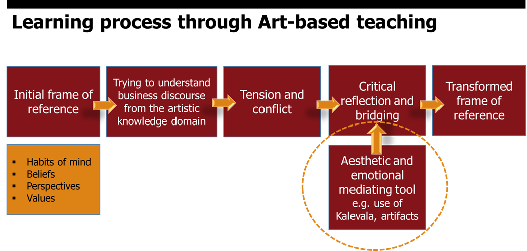 Figure 3. Learning process through art-based teaching.